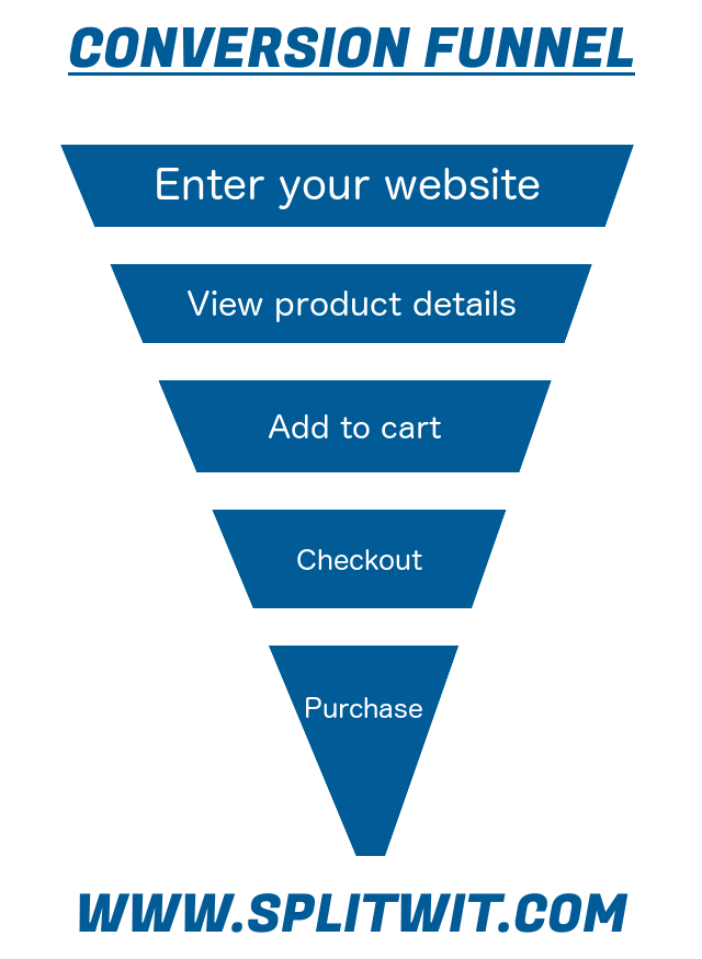 Conversion funnel example